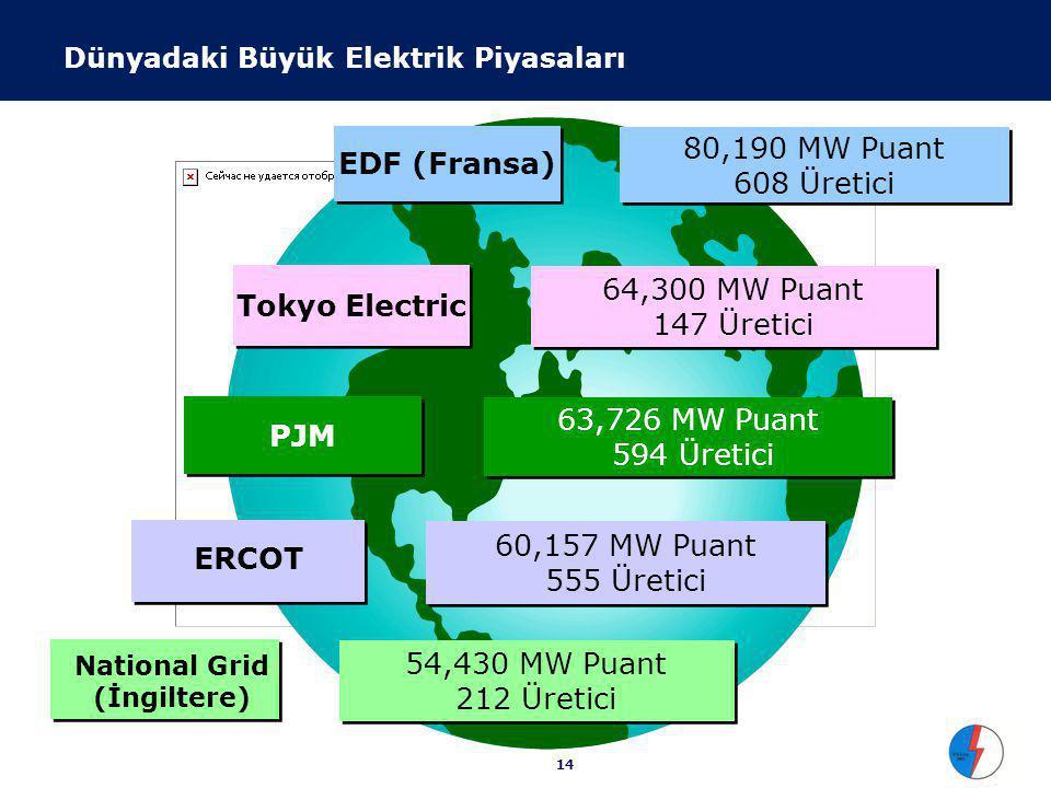 14 54,430 MW Puant 212 Üretici 60,157 MW Puant 555 Üretici 60,157 MW Puant 555 Üretici EDF (Fransa) 80,190 MW Puant 608 Üretici PJM 63,726 MW Puant 594 Üretici 63,726 MW Puant 594 Üretici Tokyo Electric 64,300 MW Puant 147 Üretici National Grid (İngiltere) ERCOT Dünyadaki Büyük Elektrik Piyasaları