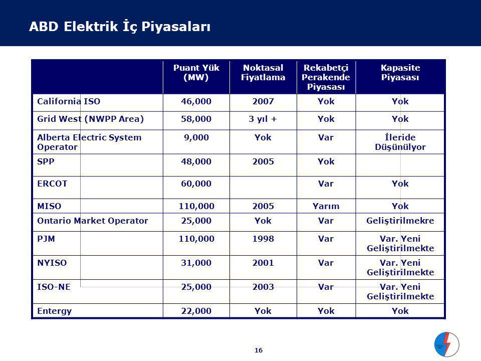 16 Puant Yük (MW) Noktasal Fiyatlama Rekabetçi Perakende Piyasası Kapasite Piyasası California ISO46,0002007Yok Grid West (NWPP Area)58,0003 yıl +Yok Alberta Electric System Operator 9,000YokVarİleride Düşünülyor SPP48,0002005Yok ERCOT60,000VarYok MISO110,0002005YarımYok Ontario Market Operator25,000YokVarGeliştirilmekre PJM110,0001998VarVar.