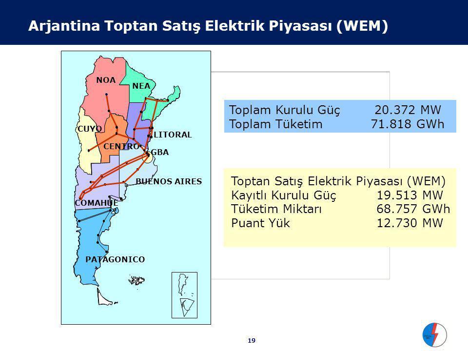 19 Arjantina Toptan Satış Elektrik Piyasası (WEM) CUYO COMAHUE CENTRO NOA NEA LITORAL BUENOS AIRES GBA PATAGONICO Toplam Kurulu Güç 20.372 MW Toplam Tüketim71.818 GWh Toptan Satış Elektrik Piyasası (WEM) Kayıtlı Kurulu Güç 19.513 MW Tüketim Miktarı 68.757 GWh Puant Yük 12.730 MW