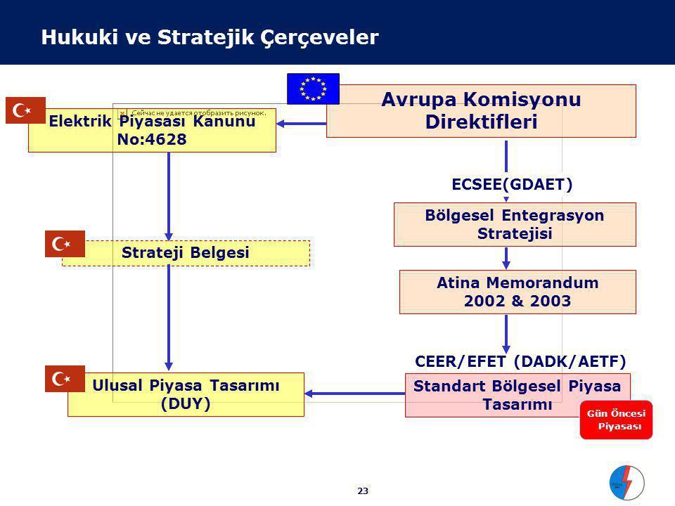 23 Hukuki ve Stratejik Çerçeveler Avrupa Komisyonu Direktifleri Elektrik Piyasası Kanunu No:4628 Bölgesel Entegrasyon Stratejisi Atina Memorandum 2002 & 2003 Ulusal Piyasa Tasarımı (DUY) Standart Bölgesel Piyasa Tasarımı CEER/EFET (DADK/AETF) Gün Öncesi Piyasası ECSEE(GDAET) Strateji Belgesi