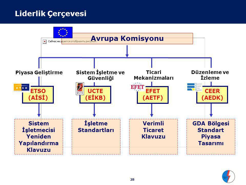28 Liderlik Çerçevesi Avrupa Komisyonu Sistem İşletmecisi Yeniden Yapılandırma Klavuzu İşletme Standartları Verimli Ticaret Klavuzu GDA Bölgesi Standart Piyasa Tasarımı ETSO (AİSİ) UCTE (EİKB) EFET (AETF) CEER (AEDK) Piyasa GeliştirmeSistem İşletme ve Güvenliği Ticari Mekanizmaları Düzenleme ve İzleme