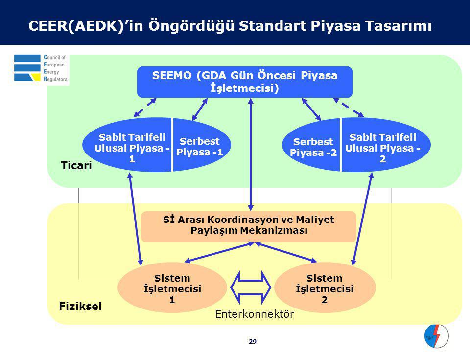 29 Fiziksel Ticari CEER(AEDK)'in Öngördüğü Standart Piyasa Tasarımı Sistem İşletmecisi 1 Sistem İşletmecisi 2 Sİ Arası Koordinasyon ve Maliyet Paylaşım Mekanizması Enterkonnektör SEEMO (GDA Gün Öncesi Piyasa İşletmecisi) Sabit Tarifeli Ulusal Piyasa - 1 Serbest Piyasa -1 Sabit Tarifeli Ulusal Piyasa - 2 Serbest Piyasa -2