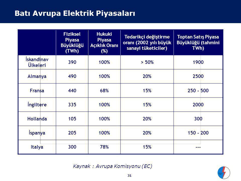 31 Fiziksel Piyasa Büyüklüğü (TWh) Hukuki Piyasa Açıklık Oranı (%) Tedarikçi değiştirme oranı (2002 yılı büyük sanayi tüketiciler) Toptan Satış Piyasa Büyüklüğü (tahmini TWh) İskandinav Ülkeleri 390100%> 50%1900 Almanya490100%20%2500 Fransa44068%15%250 - 500 İngiltere335100%15%2000 Hollanda105100%20%300 İspanya205100%20%150 - 200 Italya30078%15%--- Kaynak : Avrupa Komisyonu (EC) Batı Avrupa Elektrik Piyasaları