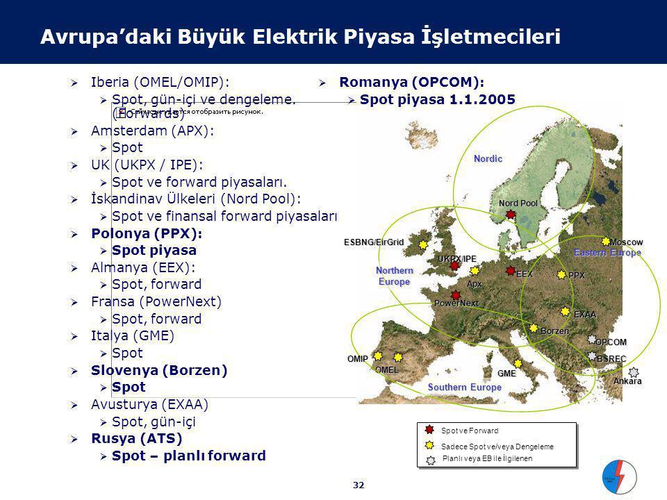 32 IIberia (OMEL/OMIP): SSpot, gün-içi ve dengeleme. (Forwards) AAmsterdam (APX): SSpot UUK (UKPX / IPE): SSpot ve forward piyasaları. İ