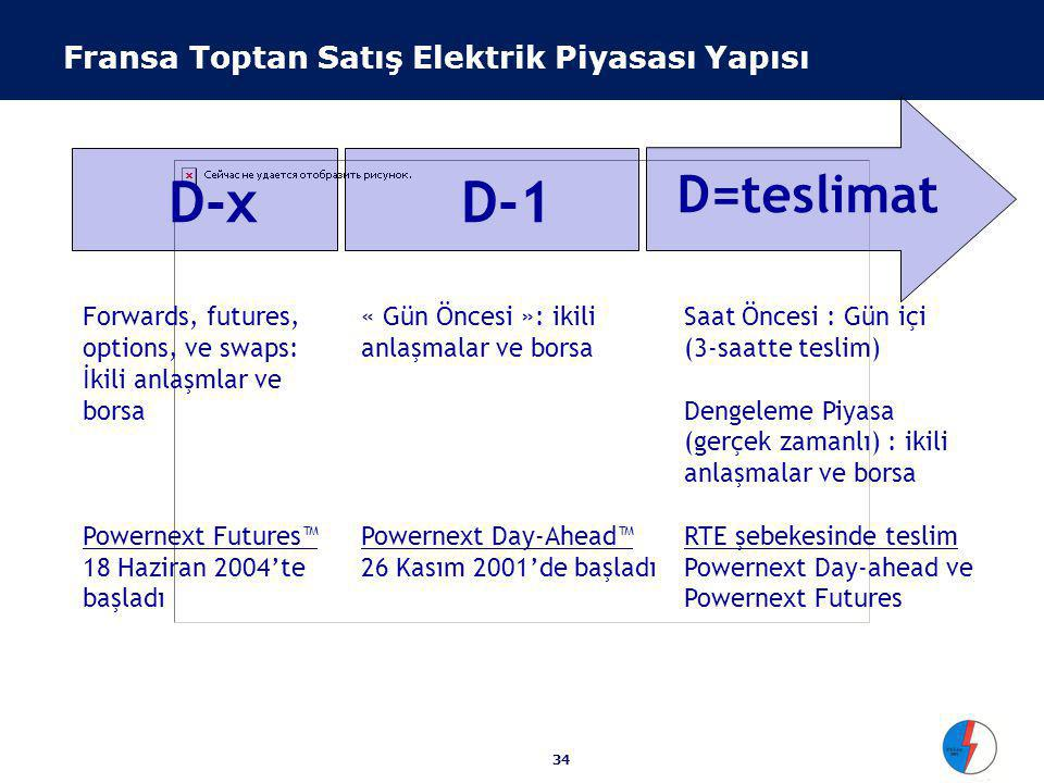 34 D-xD-1 D=teslimat « Gün Öncesi »: ikili anlaşmalar ve borsa Powernext Day-Ahead™ 26 Kasım 2001'de başladı Forwards, futures, options, ve swaps: İkili anlaşmlar ve borsa Powernext Futures™ 18 Haziran 2004'te başladı Saat Öncesi : Gün içi (3-saatte teslim) Dengeleme Piyasa (gerçek zamanlı) : ikili anlaşmalar ve borsa RTE şebekesinde teslim Powernext Day-ahead ve Powernext Futures Fransa Toptan Satış Elektrik Piyasası Yapısı