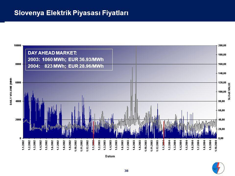 38 2002: 731 MWh; EUR 24.33/MWh 2003: 1060 MWh; EUR 36.93/MWh 2004: 1035 MWh; EUR 28.46/MWh Slovenya Elektrik Piyasası Fiyatları DAY AHEAD MARKET: 2003: 1060 MWh; EUR 36.93/MWh 2004: 823 MWh; EUR 28.96/MWh