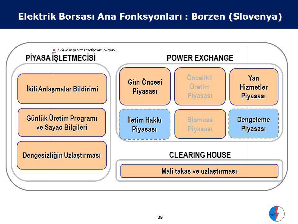 39 Elektrik Borsası Ana Fonksyonları : Borzen (Slovenya) Yan Hizmetler Piyasası Gün Öncesi Piyasası POWER EXCHANGE Öncelikli Üretim Piyasası Biomass Piyasası İletim Hakkı Piyasası CLEARING HOUSE Mali takas ve uzlaştırması İkili Anlaşmalar Bildirimi Günlük Üretim Programı ve Sayaç Bilgileri Dengesizliğin Uzlaştırması PİYASA İŞLETMECİSİ Dengeleme Piyasası