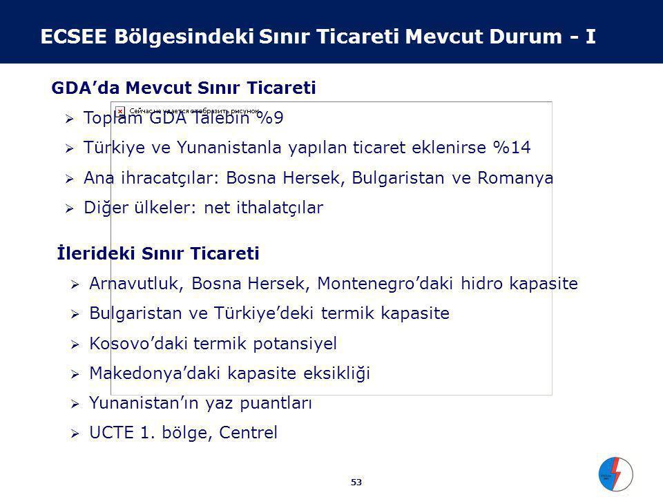 53 ECSEE Bölgesindeki Sınır Ticareti Mevcut Durum - I GDA'da Mevcut Sınır Ticareti  Toplam GDA Talebin %9  Türkiye ve Yunanistanla yapılan ticaret e