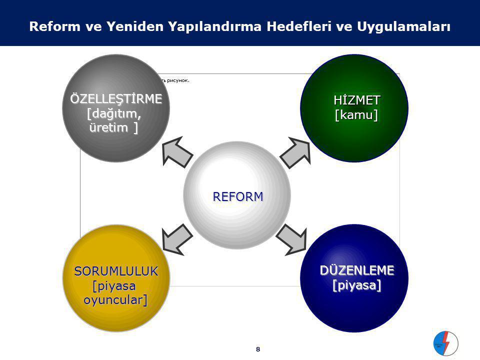 8 SORUMLULUK [piyasa oyuncular] DÜZENLEME [piyasa] ÖZELLEŞTİRME [dağıtım, üretim ] REFORM REFORM HİZMET [kamu] Reform ve Yeniden Yapılandırma Hedefleri ve Uygulamaları