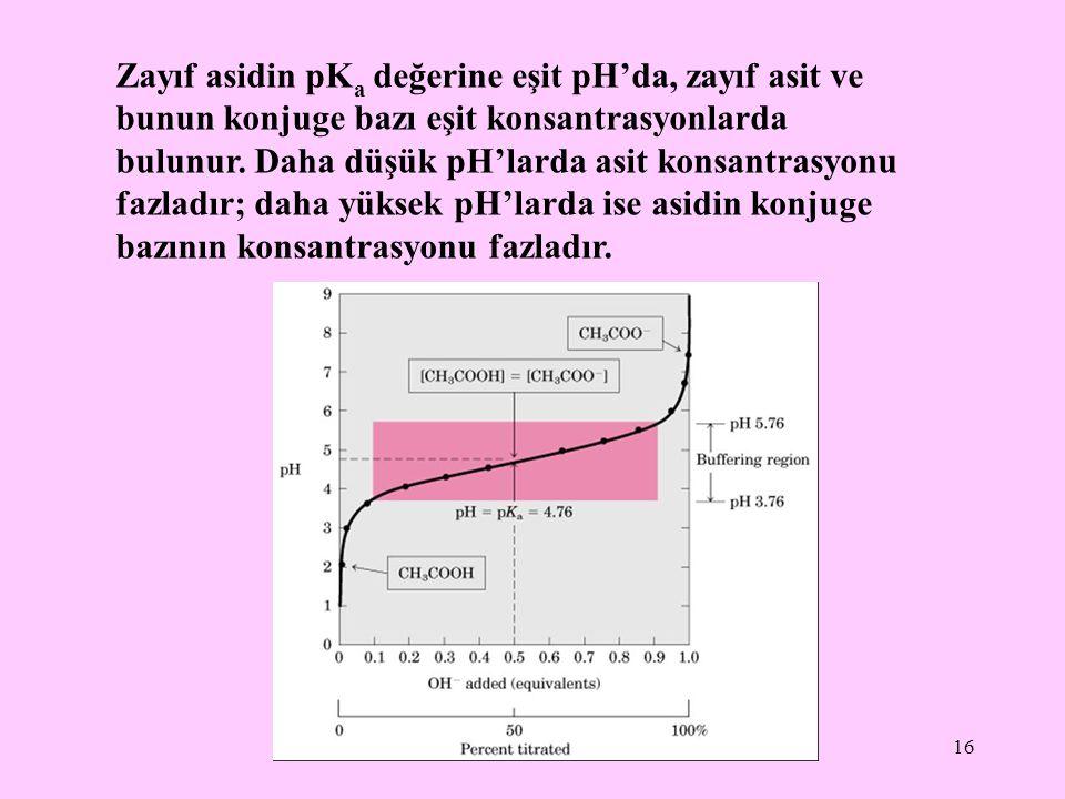 16 Zayıf asidin pK a değerine eşit pH'da, zayıf asit ve bunun konjuge bazı eşit konsantrasyonlarda bulunur. Daha düşük pH'larda asit konsantrasyonu fa