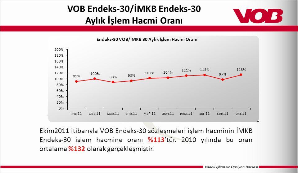 VOB Endeks-30/İMKB Endeks-30 Aylık İşlem Hacmi Oranı Ekim2011 itibarıyla VOB Endeks-30 sözleşmeleri işlem hacminin İMKB Endeks-30 işlem hacmine oranı