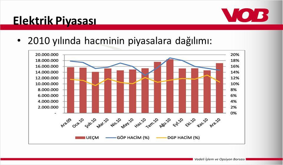 Elektrik Piyasası 2010 yılında hacminin piyasalara dağılımı: *Kaynak: EPDK