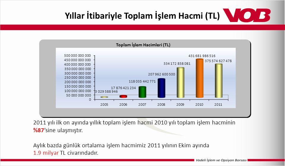 Yıllar İtibariyle Toplam İşlem Hacmi (TL) 2011 yılı ilk on ayında yıllık toplam işlem hacmi 2010 yılı toplam işlem hacminin %87'sine ulaşmıştır. Aylık