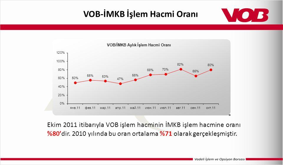 VOB-İMKB İşlem Hacmi Oranı Ekim 2011 itibarıyla VOB işlem hacminin İMKB işlem hacmine oranı %80'dir. 2010 yılında bu oran ortalama %71 olarak gerçekle