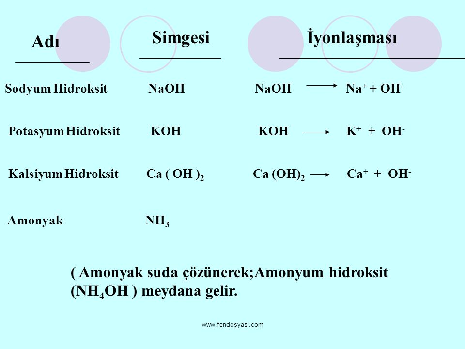www.fendosyasi.com Adı Simgesiİyonlaşması Sodyum Hidroksit NaOH Na + + OH - Potasyum Hidroksit KOH K + + OH - Kalsiyum Hidroksit Ca ( OH ) 2 Ca (OH) 2 Ca + + OH - Amonyak NH 3 ( Amonyak suda çözünerek;Amonyum hidroksit (NH 4 OH ) meydana gelir.