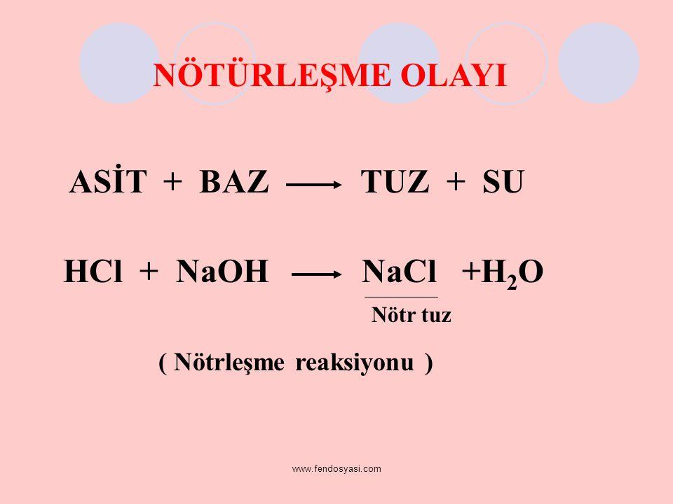 www.fendosyasi.com ASİT + BAZ TUZ + SU HCl + NaOH NaCl +H 2 O Nötr tuz ( Nötrleşme reaksiyonu ) NÖTÜRLEŞME OLAYI