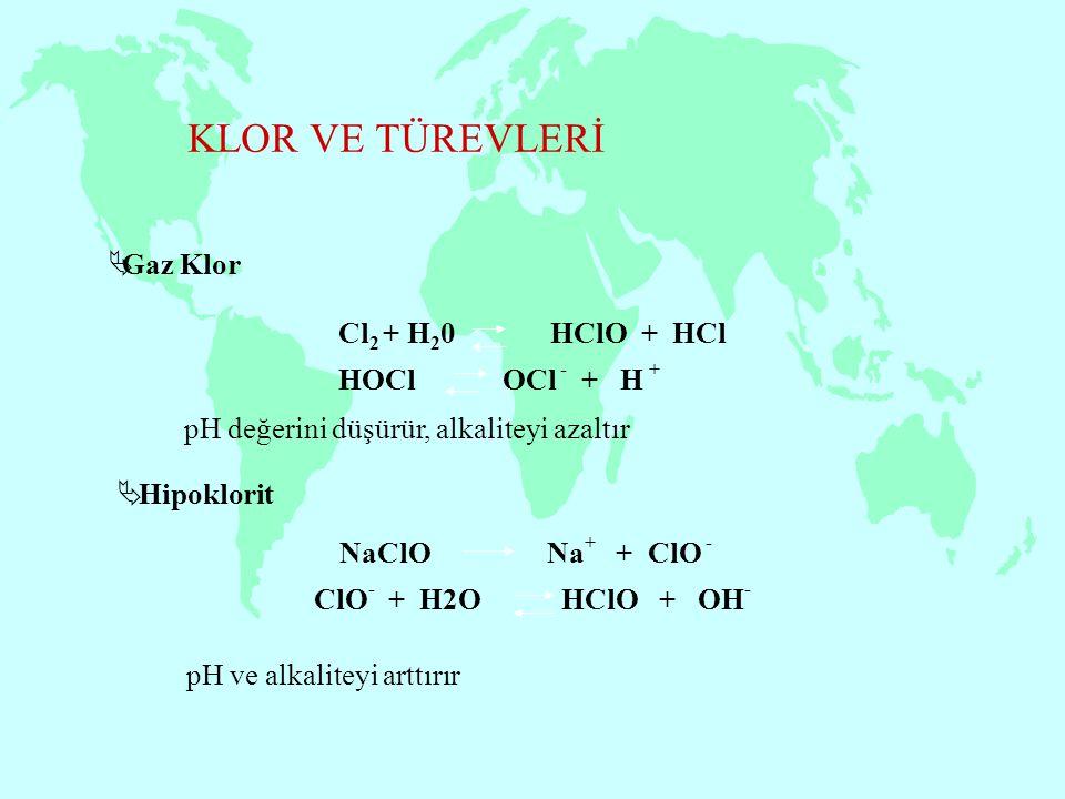 KLOR VE TÜREVLERİ  Gaz Klor pH değerini düşürür, alkaliteyi azaltır  Hipoklorit ClO - + H2O HClO + OH - NaClO Na + + ClO - HOCl OCl - + H + Cl 2 + H