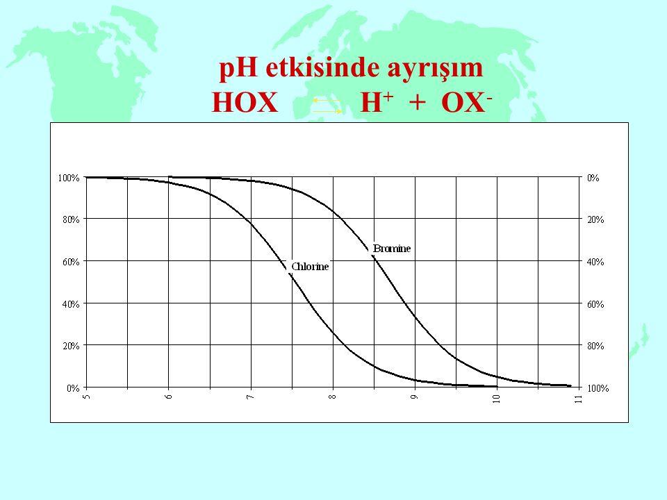 pH etkisinde ayrışım HOX H + + OX -