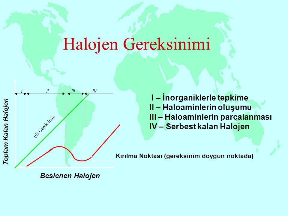 Halojen Gereksinimi Beslenen Halojen III III IV Toplam Kalan Halojen I – İnorganiklerle tepkime II – Haloaminlerin oluşumu III – Haloaminlerin parçala