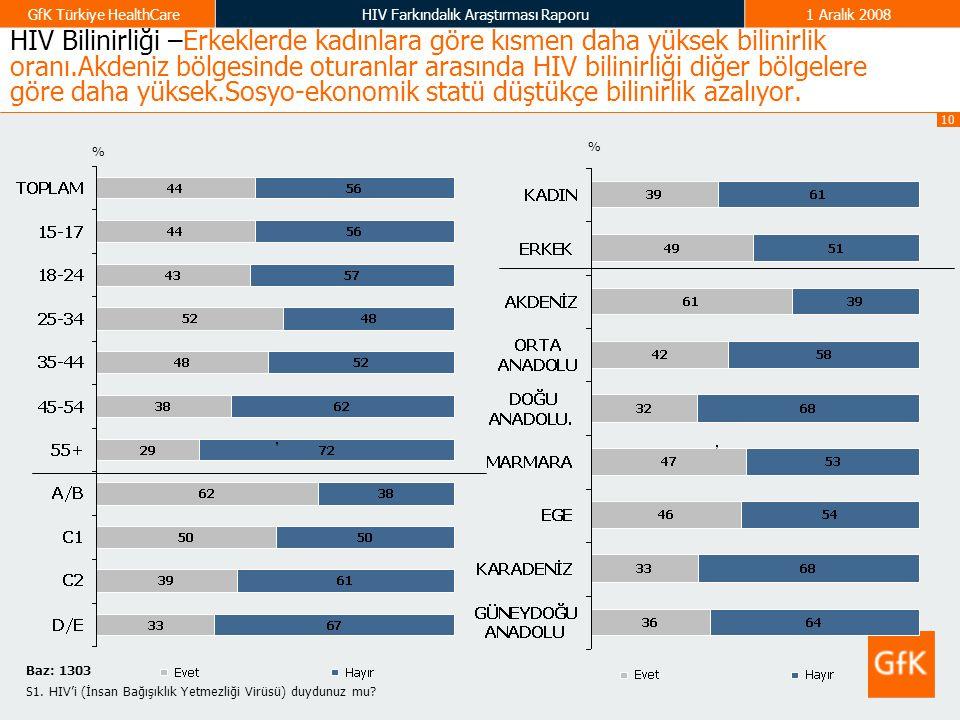 10 GfK Türkiye HealthCareHIV Farkındalık Araştırması Raporu1 Aralık 2008 HIV Bilinirliği –Erkeklerde kadınlara göre kısmen daha yüksek bilinirlik oran