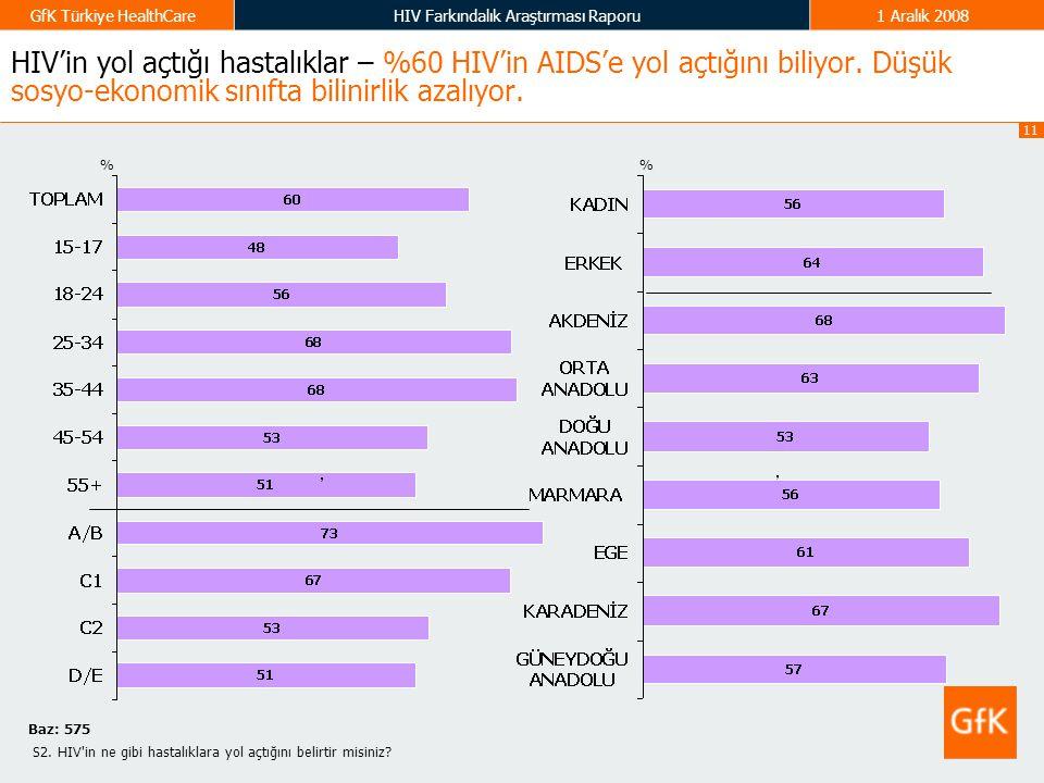 11 GfK Türkiye HealthCareHIV Farkındalık Araştırması Raporu1 Aralık 2008 HIV'in yol açtığı hastalıklar – %60 HIV'in AIDS'e yol açtığını biliyor. Düşük