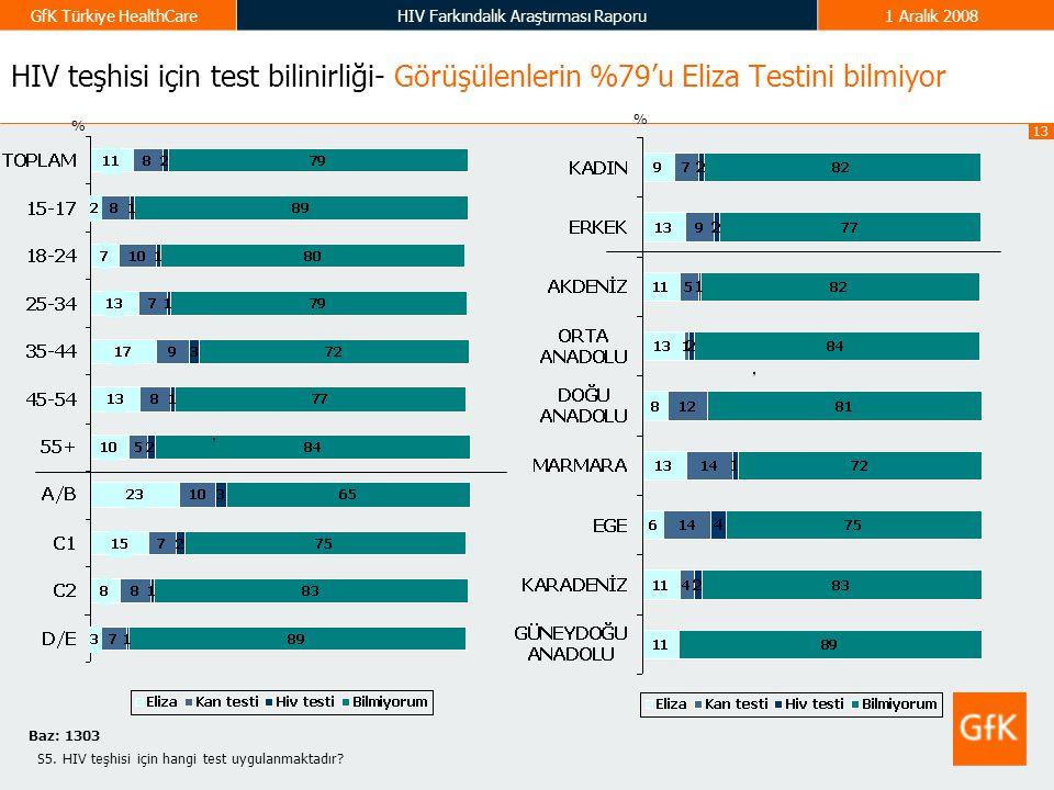 13 GfK Türkiye HealthCareHIV Farkındalık Araştırması Raporu1 Aralık 2008 HIV teşhisi için test bilinirliği- Görüşülenlerin %79'u Eliza Testini bilmiyo