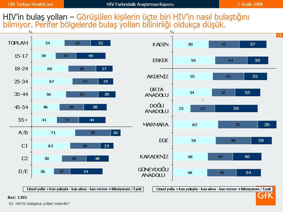 14 GfK Türkiye HealthCareHIV Farkındalık Araştırması Raporu1 Aralık 2008 HIV'in bulaş yolları – Görüşülen kişilerin üçte biri HIV'in nasıl bulaştığını