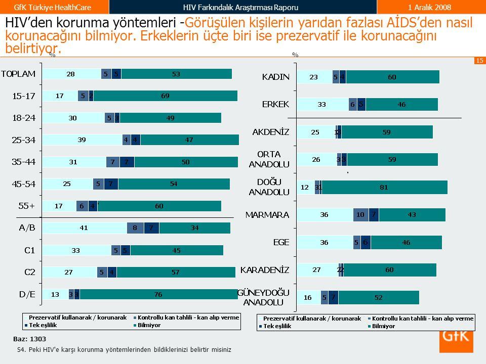 15 GfK Türkiye HealthCareHIV Farkındalık Araştırması Raporu1 Aralık 2008 HIV'den korunma yöntemleri -Görüşülen kişilerin yarıdan fazlası AİDS'den nası