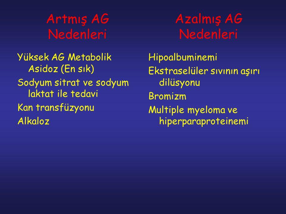Artmış AG Nedenleri Yüksek AG Metabolik Asidoz (En sık) Sodyum sitrat ve sodyum laktat ile tedavi Kan transfüzyonu Alkaloz Hipoalbuminemi Ekstraselüle