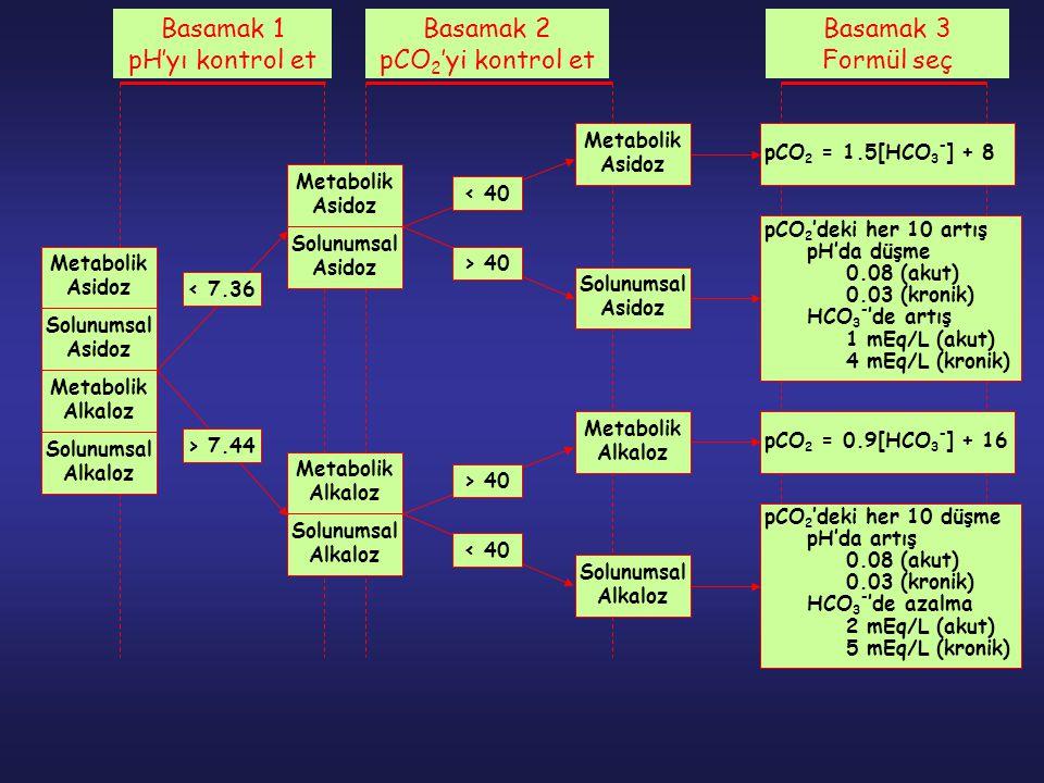 Metabolik Asidoz Solunumsal Asidoz Metabolik Alkaloz Solunumsal Alkaloz Metabolik Asidoz pCO 2 = 1.5[HCO 3 - ] + 8 Solunumsal Asidoz Metabolik Alkaloz