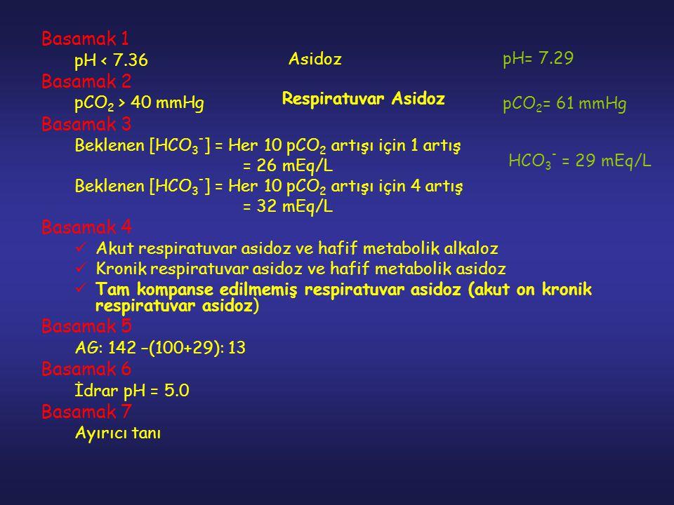 Basamak 1 pH < 7.36 Basamak 2 pCO 2 > 40 mmHg Basamak 3 Beklenen [HCO 3 - ] = Her 10 pCO 2 artışı için 1 artış = 26 mEq/L Beklenen [HCO 3 - ] = Her 10