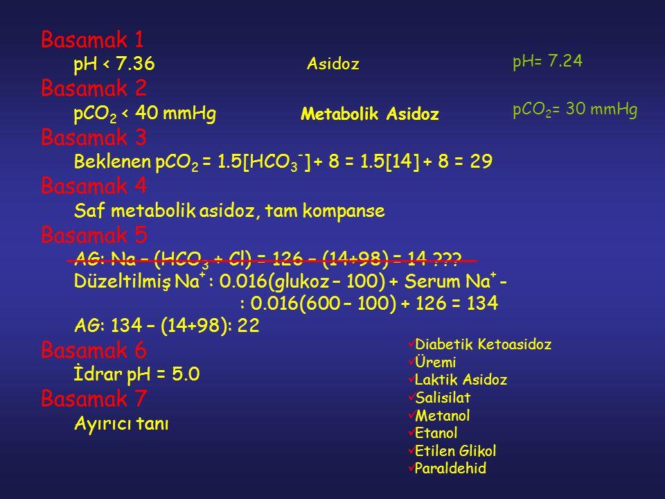 Basamak 1 pH < 7.36 Basamak 2 pCO 2 < 40 mmHg Basamak 3 Beklenen pCO 2 = 1.5[HCO 3 - ] + 8 = 1.5[14] + 8 = 29 Basamak 4 Saf metabolik asidoz, tam komp
