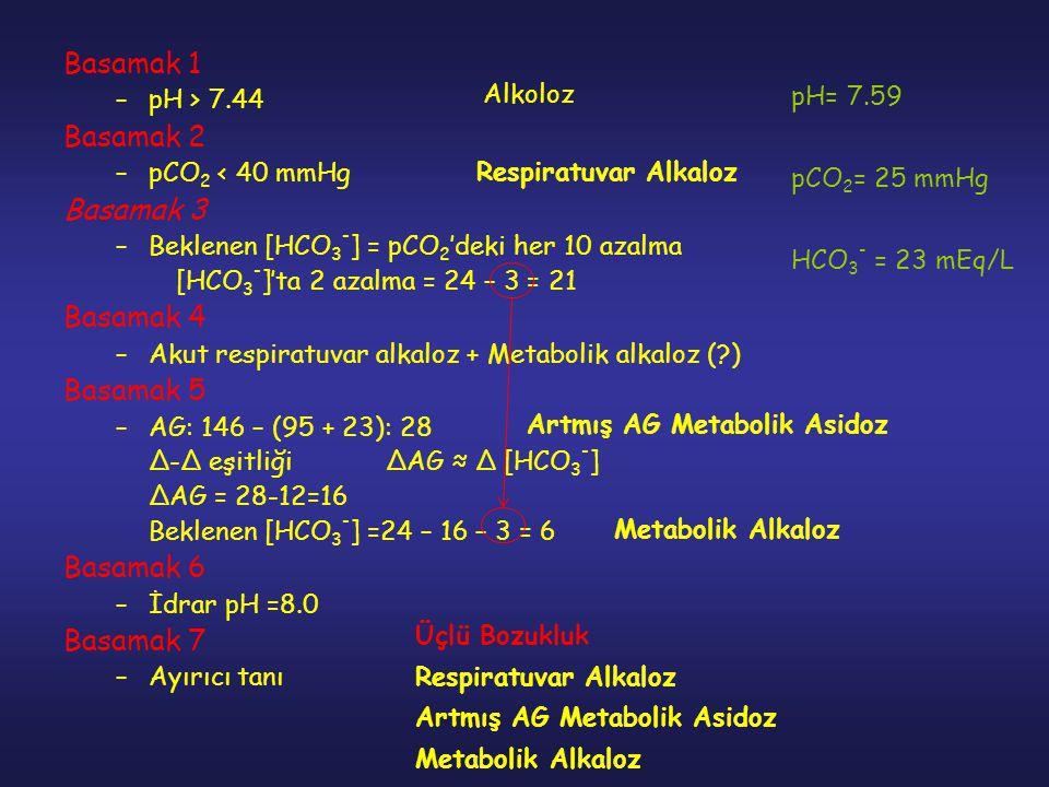 Basamak 1 –pH > 7.44 Basamak 2 –pCO 2 < 40 mmHg Basamak 3 –Beklenen [HCO 3 - ] = pCO 2 'deki her 10 azalma [HCO 3 - ]'ta 2 azalma = 24 – 3 = 21 Basama