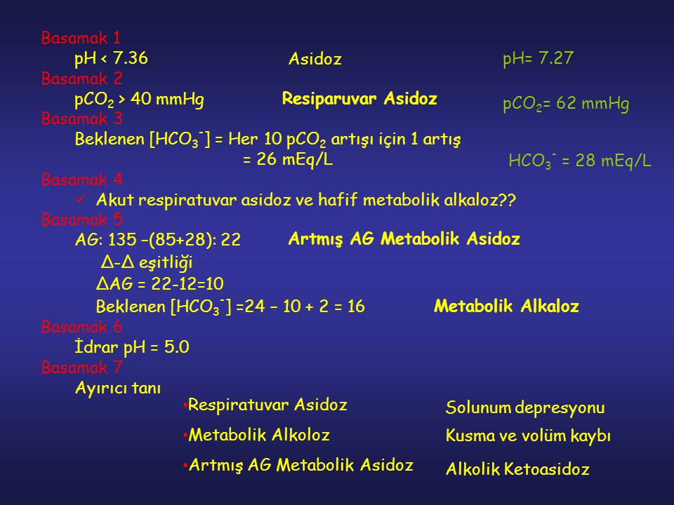 Basamak 1 pH < 7.36 Basamak 2 pCO 2 > 40 mmHg Basamak 3 Beklenen [HCO 3 - ] = Her 10 pCO 2 artışı için 1 artış = 26 mEq/L Basamak 4 Akut respiratuvar