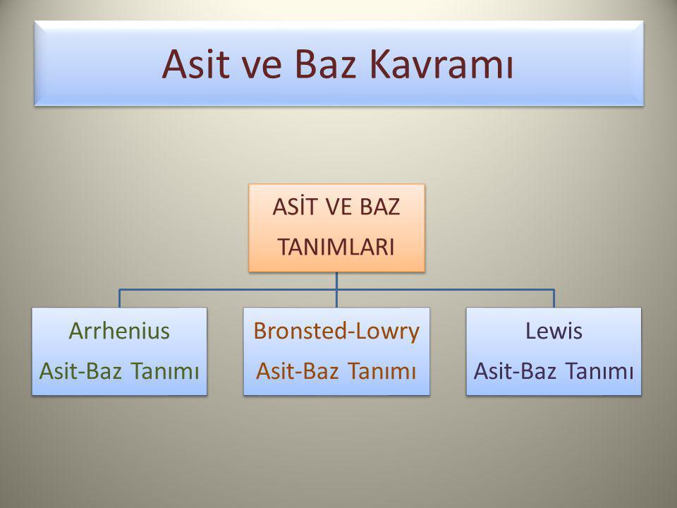Asit ve Baz Kavramı ASİT VE BAZ TANIMLARI Arrhenius Asit-Baz Tanımı Bronsted-Lowry Asit-Baz Tanımı Lewis Asit-Baz Tanımı