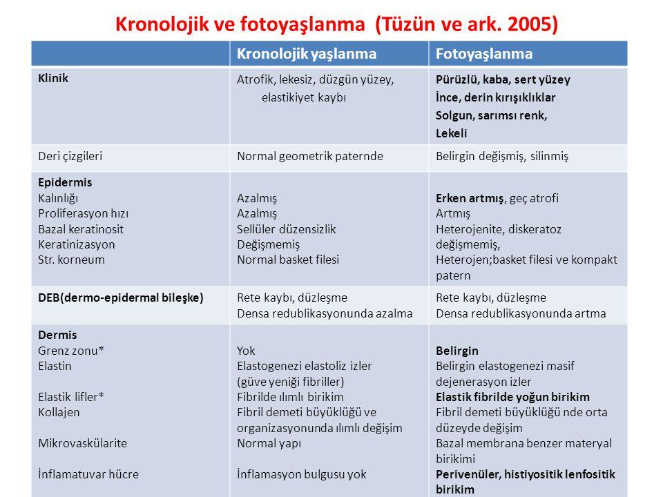 Kronolojik ve fotoyaşlanma (Tüzün ve ark.