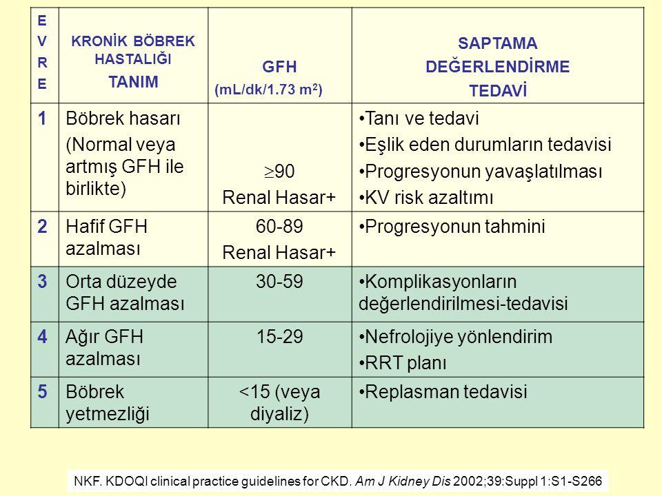 EVREEVRE KRONİK BÖBREK HASTALIĞI TANIM GFH (mL/dk/1.73 m 2 ) SAPTAMA DEĞERLENDİRME TEDAVİ 1Böbrek hasarı (Normal veya artmış GFH ile birlikte)  90 Re