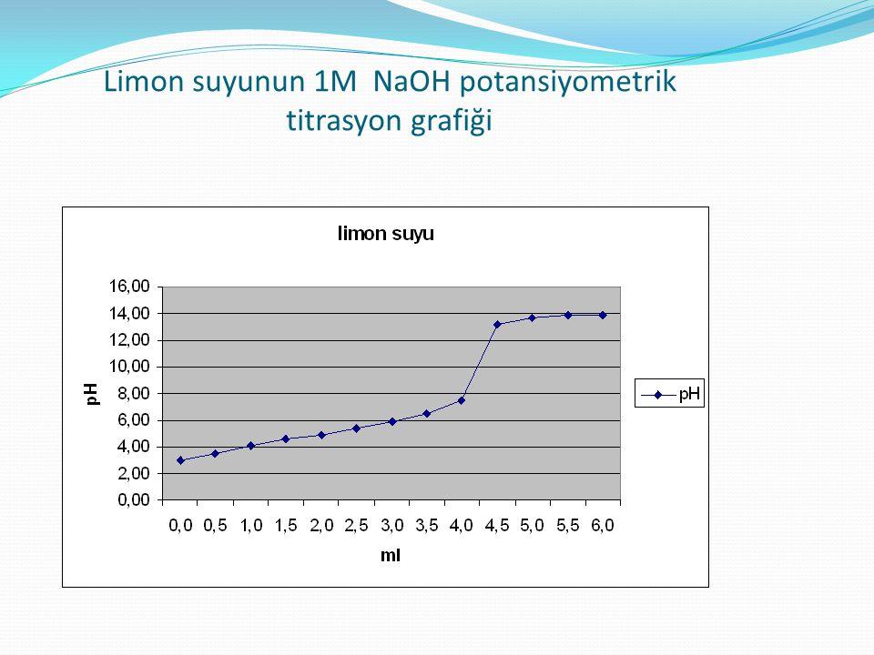 Limon suyunun 1M NaOH potansiyometrik titrasyon grafiği