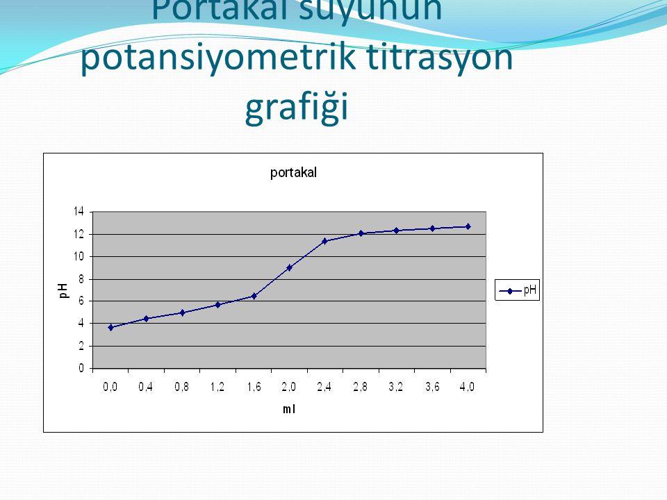 Portakal suyunun potansiyometrik titrasyon grafiği