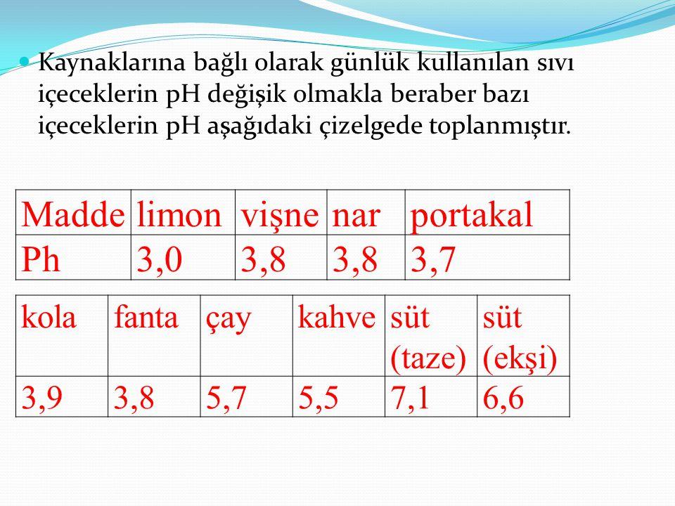 Kaynaklarına bağlı olarak günlük kullanılan sıvı içeceklerin pH değişik olmakla beraber bazı içeceklerin pH aşağıdaki çizelgede toplanmıştır.