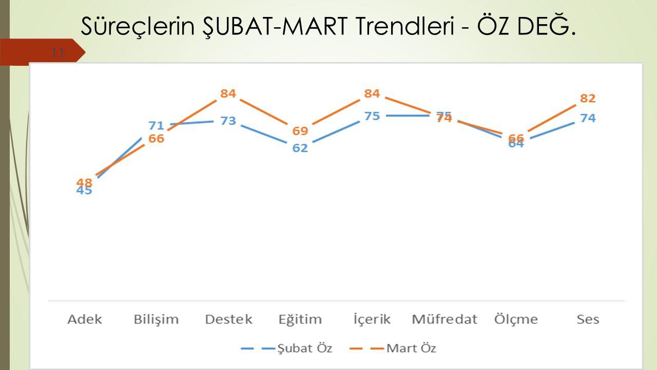 Süreçlerin ŞUBAT-MART Trendleri - ÖZ DEĞ. 11