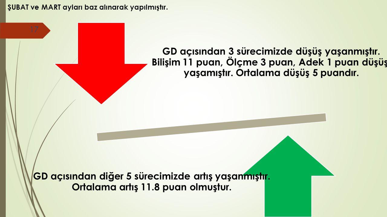 GD açısından 3 sürecimizde düşüş yaşanmıştır. Bilişim 11 puan, Ölçme 3 puan, Adek 1 puan düşüş, yaşamıştır. Ortalama düşüş 5 puandır. GD açısından diğ