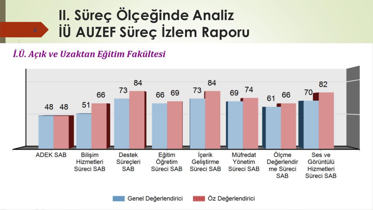 Süreç Ölçeğinde Analiz- Line KPI - Kasım 2013 5