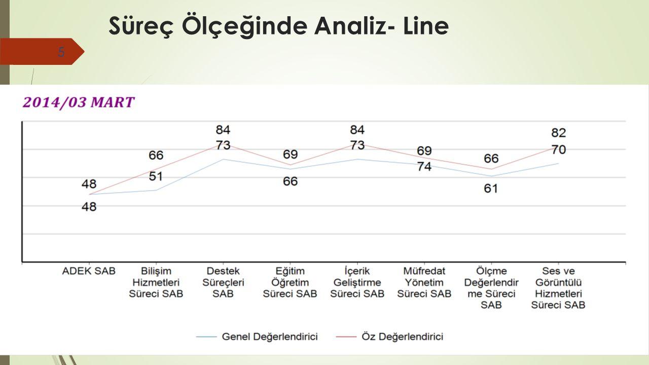 III. AUZEF Ölçeğinde Analiz 6