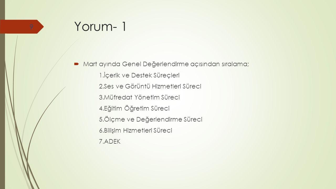 Yorum- 2  Genel Değerlendirme açısından en fazla artışın görüldüğü süreç Müfredat Yönetim Süreci'dir.