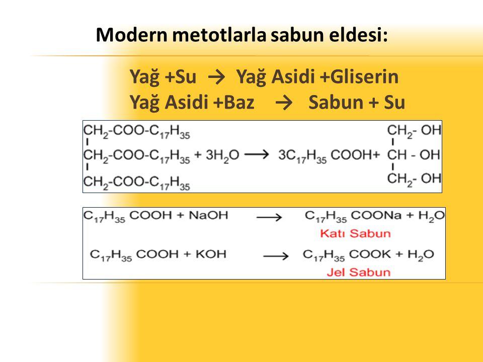 Yağ +Su → Yağ Asidi +Gliserin Yağ Asidi +Baz→ Sabun + Su Modern metotlarla sabun eldesi: