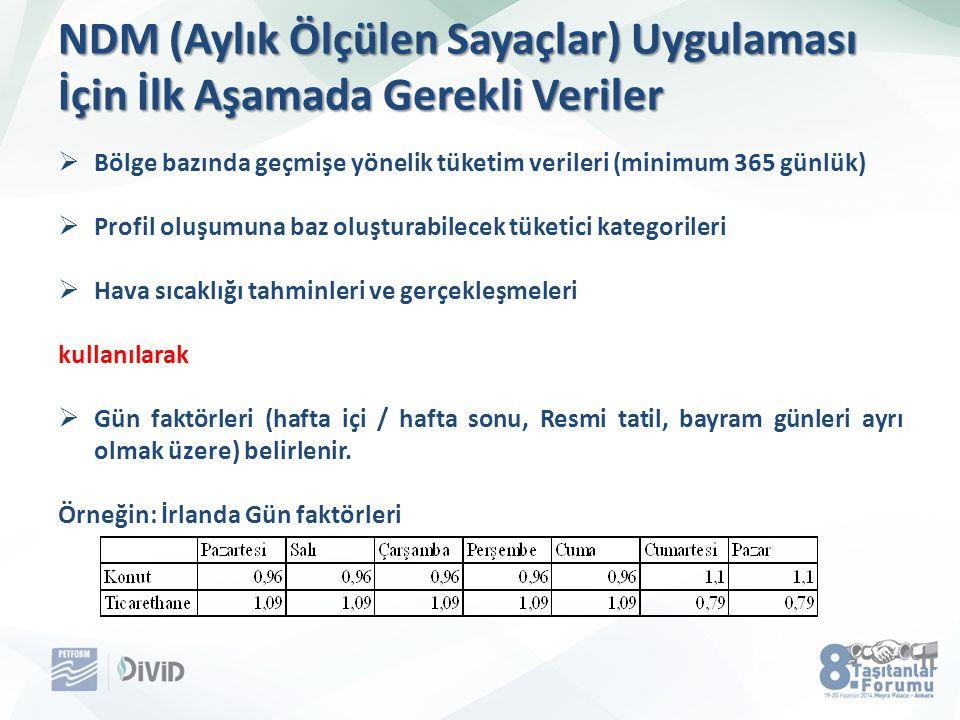 NDM (Aylık Ölçülen Sayaçlar) Uygulaması İçin İlk Aşamada Gerekli Veriler  Bölge bazında geçmişe yönelik tüketim verileri (minimum 365 günlük)  Profi