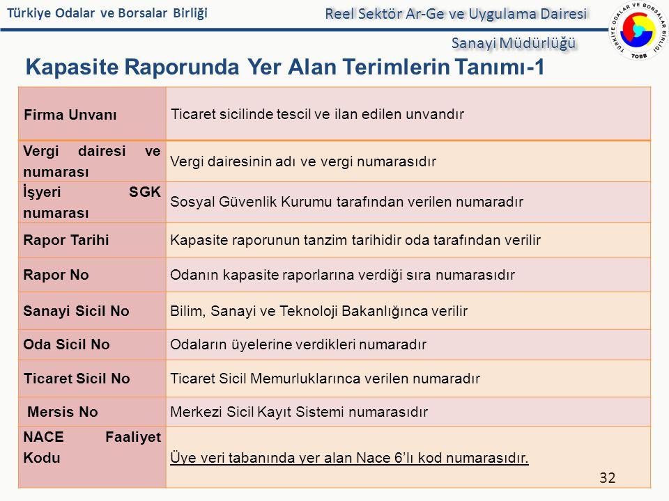 Türkiye Odalar ve Borsalar Birliği Kapasite Raporunda Yer Alan Terimlerin Tanımı-1 32 Reel Sektör Ar-Ge ve Uygulama Dairesi Sanayi Müdürlüğü Firma Unv