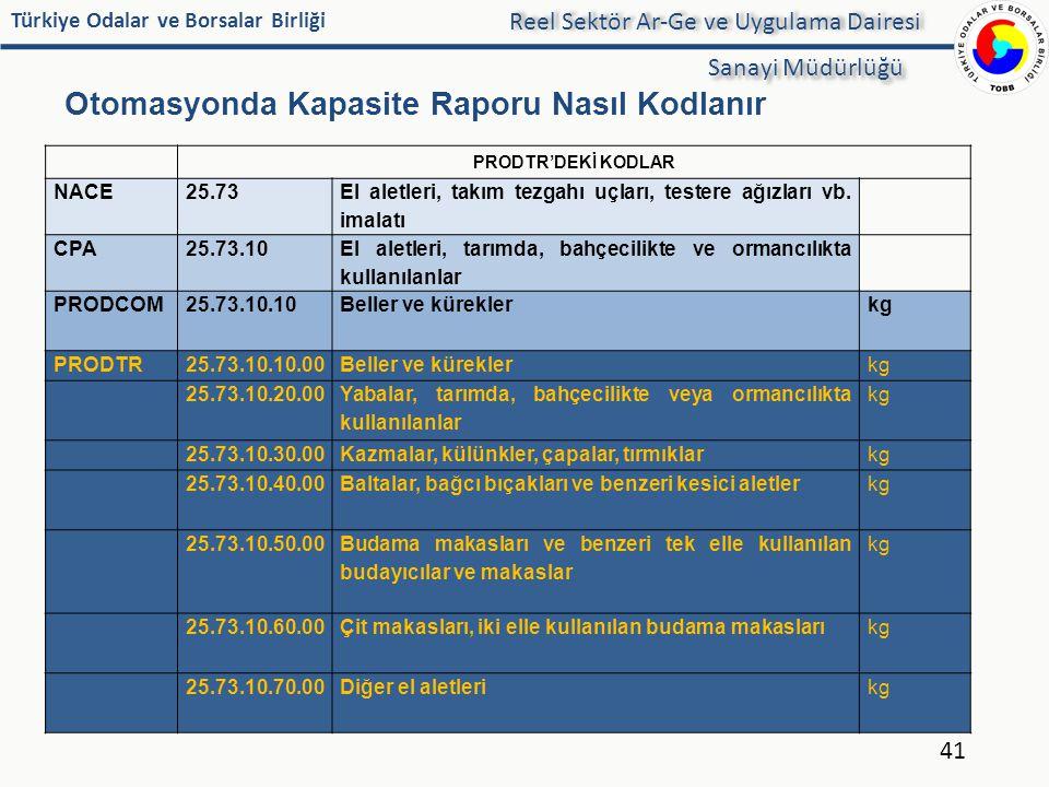 Türkiye Odalar ve Borsalar Birliği Otomasyonda Kapasite Raporu Nasıl Kodlanır 41 Reel Sektör Ar-Ge ve Uygulama Dairesi Sanayi Müdürlüğü PRODTR'DEKİ KO