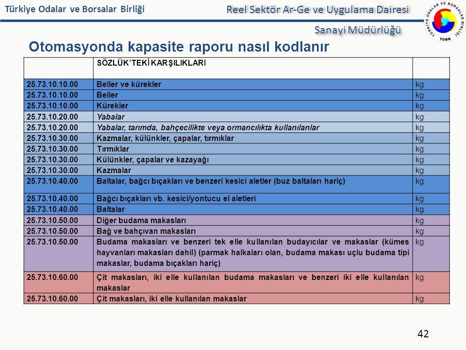 Türkiye Odalar ve Borsalar Birliği Otomasyonda kapasite raporu nasıl kodlanır 42 Reel Sektör Ar-Ge ve Uygulama Dairesi Sanayi Müdürlüğü SÖZLÜK'TEKİ KA